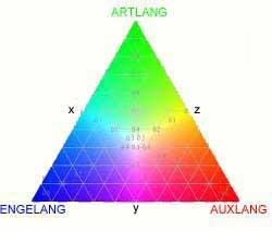 [Gnoli Triangle]